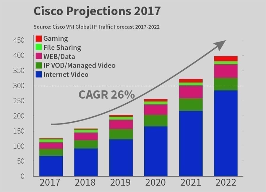 Cisco Traffic Projections from 2017