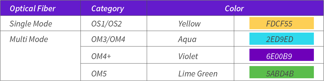 MPO Jacket Color Table.